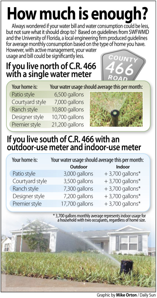Villages Water Usage graphic